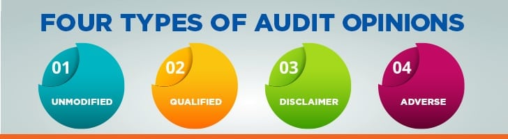 Four types of audit opinions