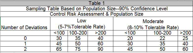 SOC examination sample size table: population