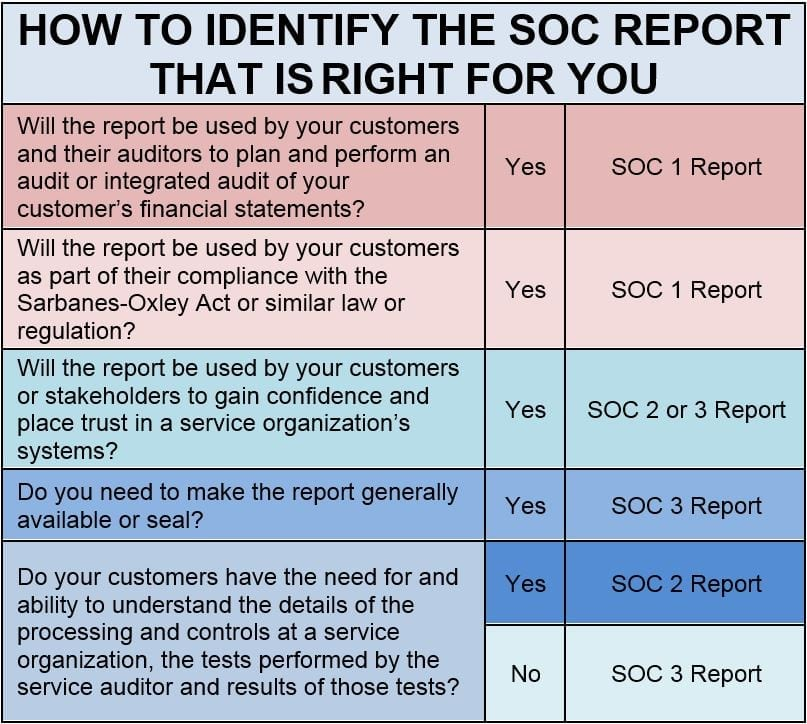 How to identify the SOC report that is right for you