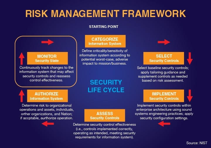 Risk_Management_Chart