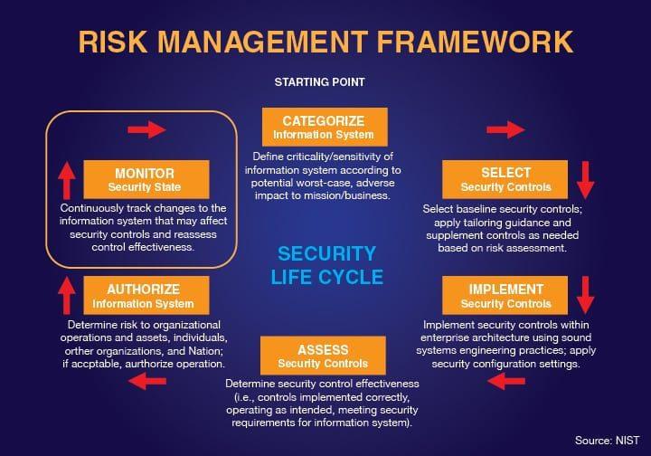 Risk_Management_Chart