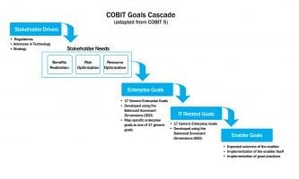 cobit_goalscascade-02