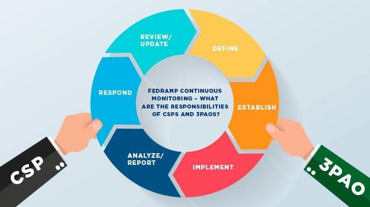 FedRamp monitoring