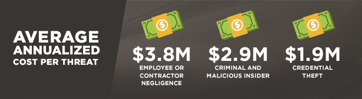 Financial impact of insider threat