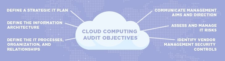 Cloud computing audit objectives