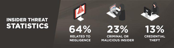 Insider threat statistics