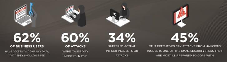 Statistics on insider threats