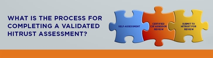 How to complete a validated HITRUST assessment