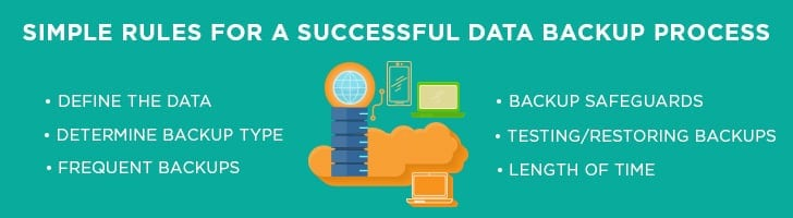 Rules for a successful data backup