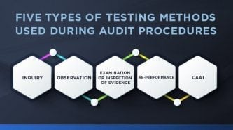 Five types of testing methods