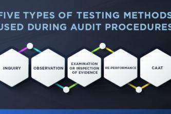 Five types of testing methods