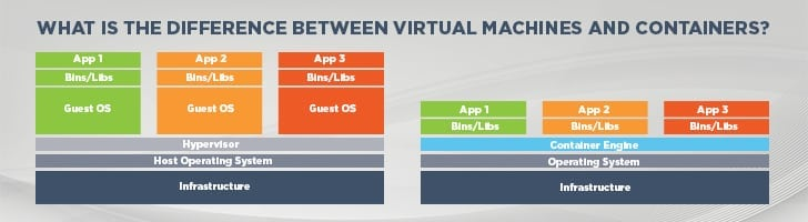 Virtual machines vs. containers?