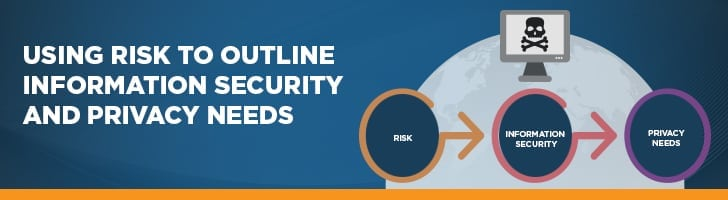Using risk to outline security and privacy needs