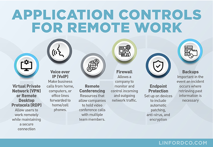 Application Controls for Remote Work