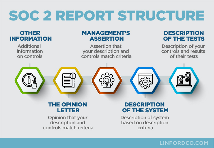 SOC 2 Report Structure Infographic