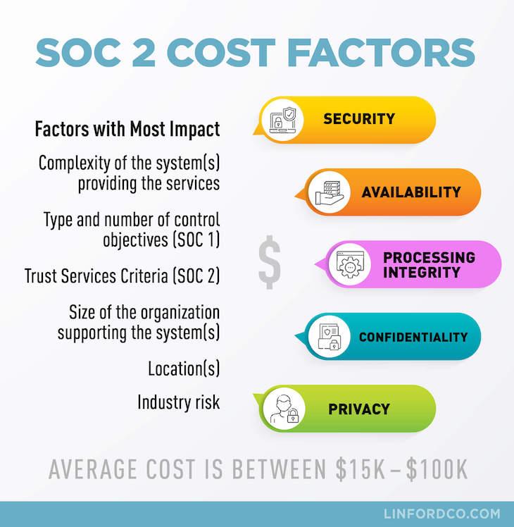 SOC 2 Audit Cost Factors