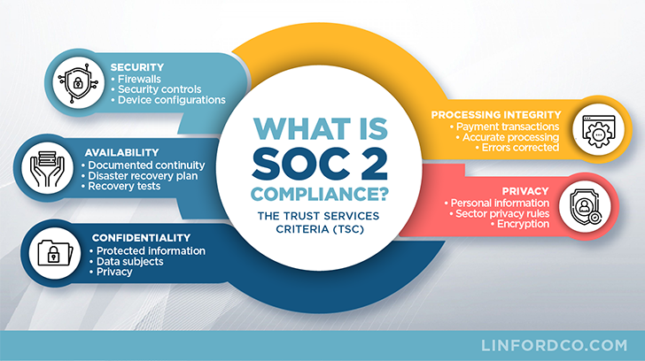 What is SOC 2 Compliance & Trust Service Criteria (Infographic)