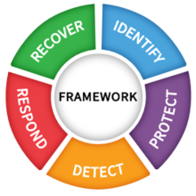 Cybersecurity framework functions