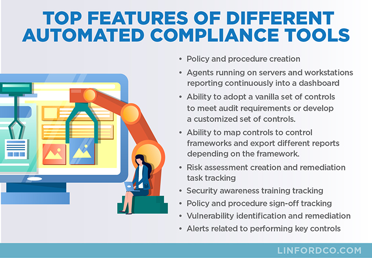 Features of Automated Compliance Tools