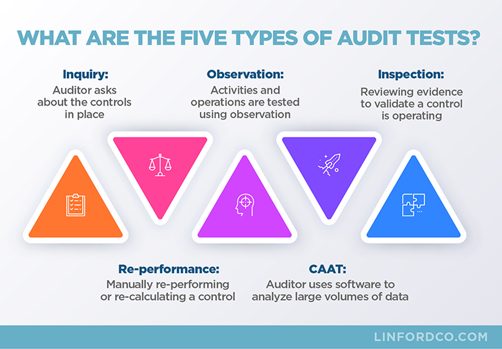 Five Types of Audit Tests