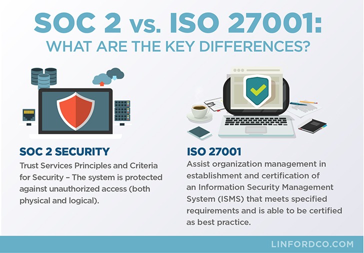 SOC 2 vs ISO 27001: Key Differences Infographic